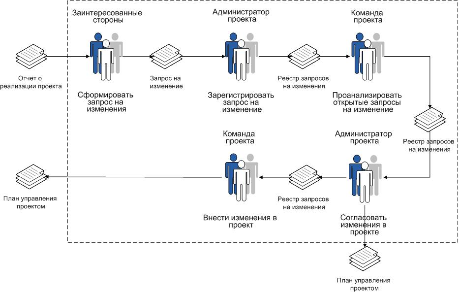 Business Process Model and Notation  Wikipedia